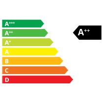 Klasa energetyczna A++