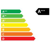 Klasa energetyczna A+++